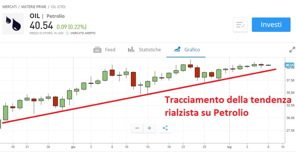 trading petrolio con trend line