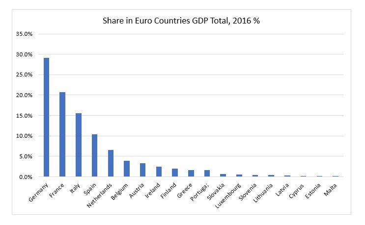 analisi pil per trading euro dollaro