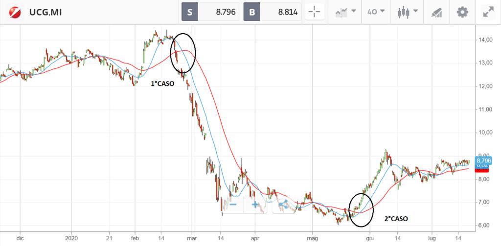 analisi tecnica per comprare azioni unicredit