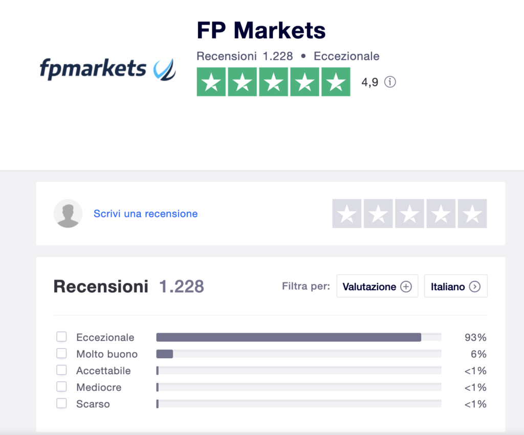 FP Markets opinioni trading online