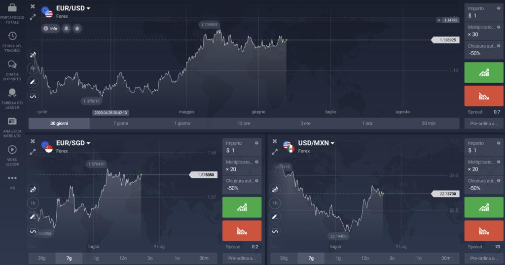 IQ Option trading forex online