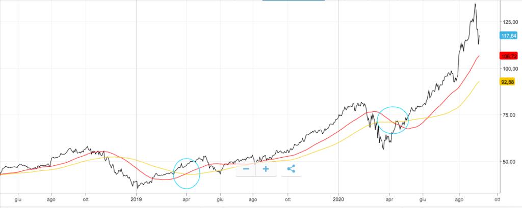 grafico per analisi tecnica sulle azioni Tesla