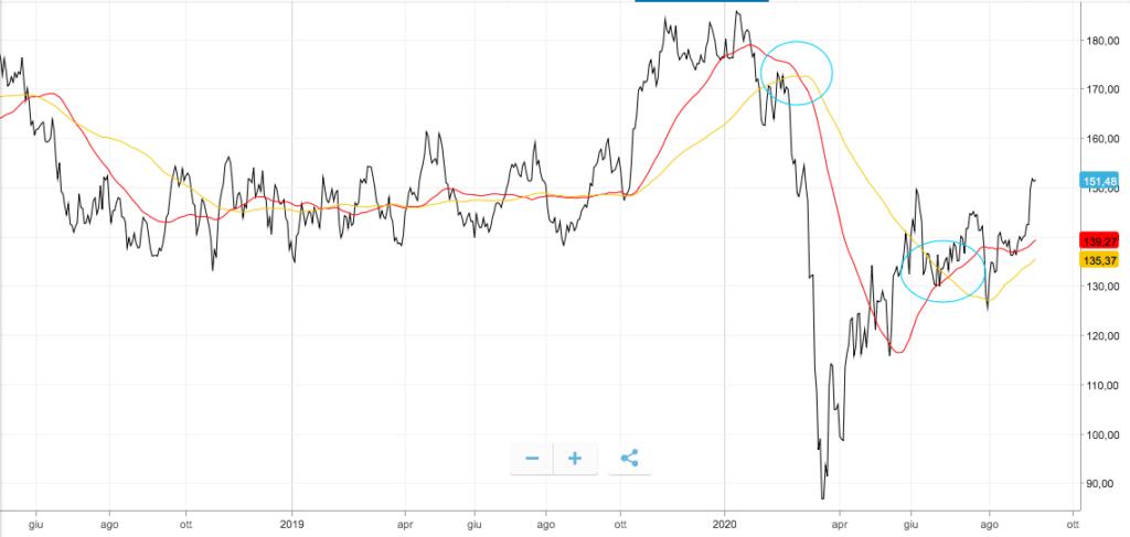 Grafico eToro sull'analisi tecnica azioni Volkswagen