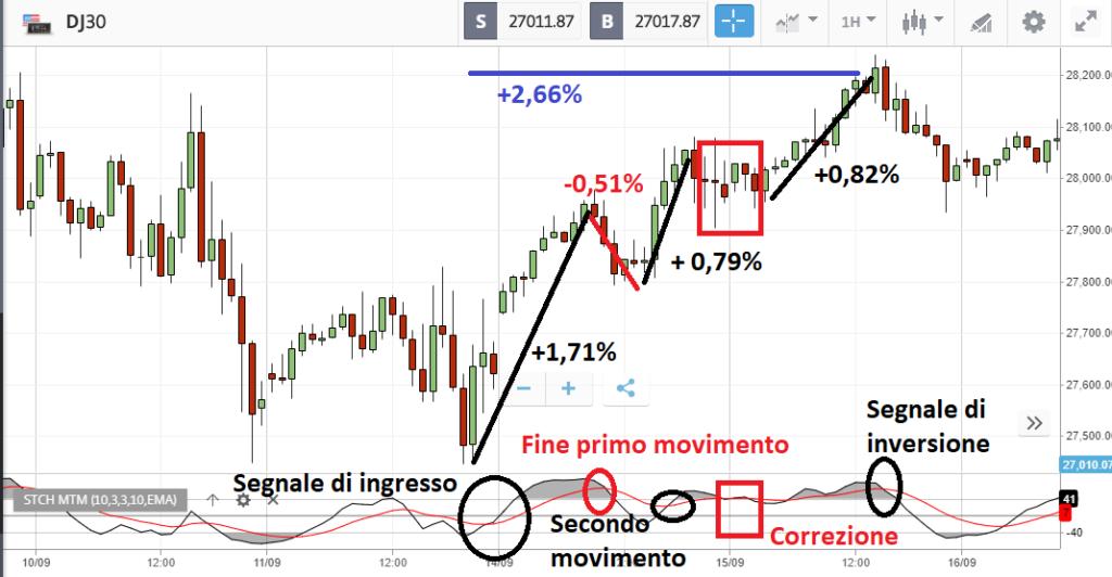 Dow Jones: dettagli di strategia