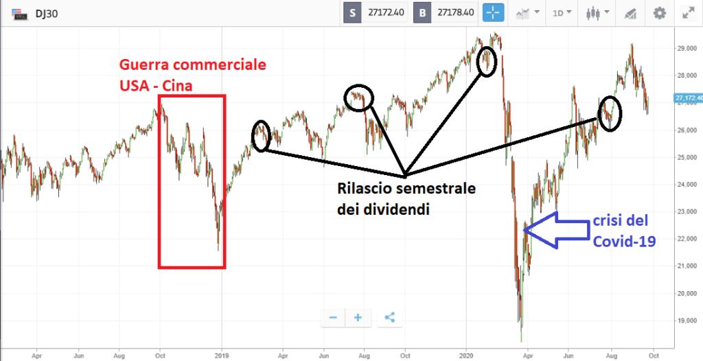 Dow Jones: principali market mover