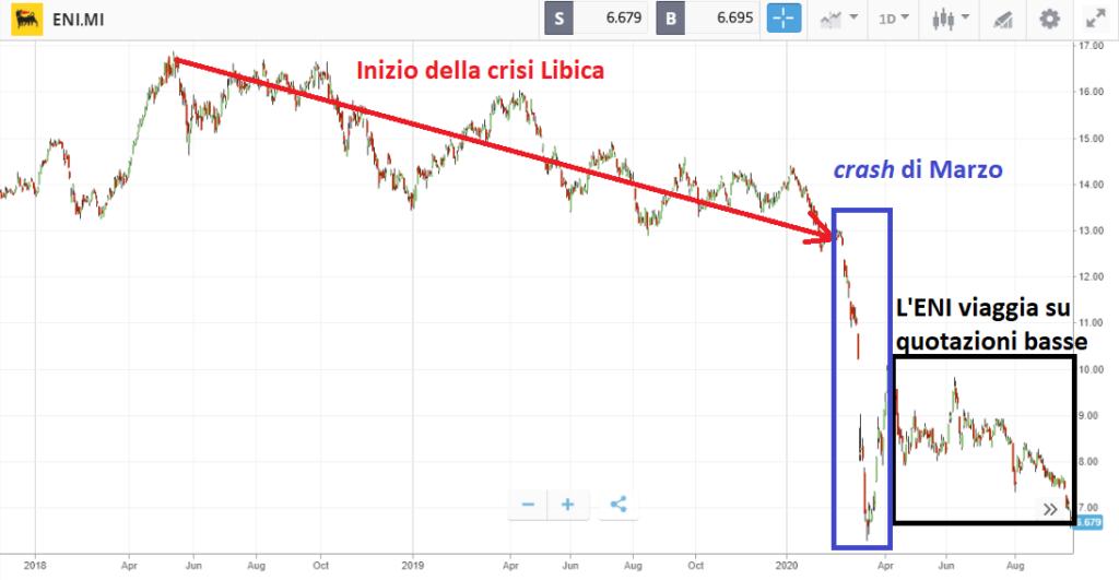 azioni ENI crisi libica analisi tecnica