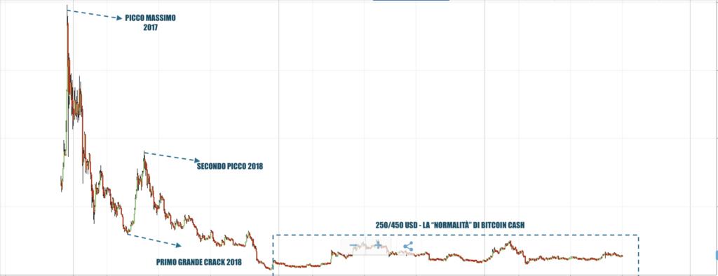 Bitcoin Cash Storico