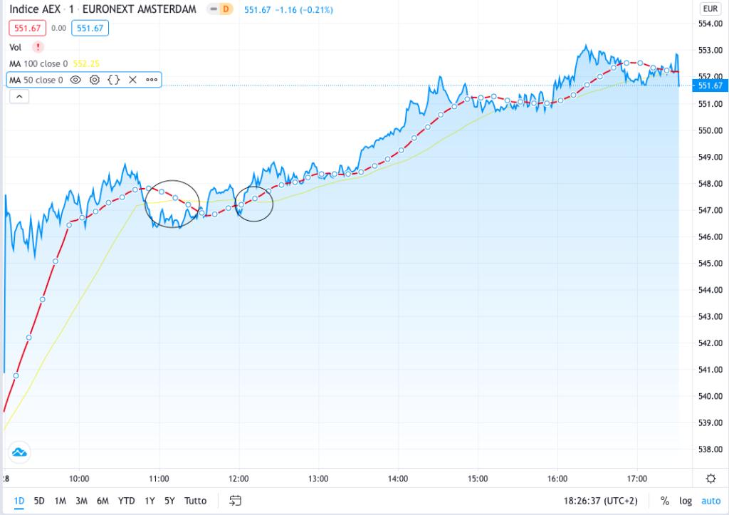 Grafico AEX - analisi tecnica dell'indice