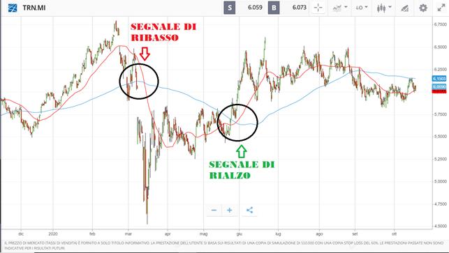TERNA S.P.A.: quotazioni Borsa Azione | TRN | IT | MarketScreener