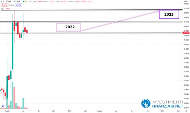 Previsioni A.S Roma 2022/23