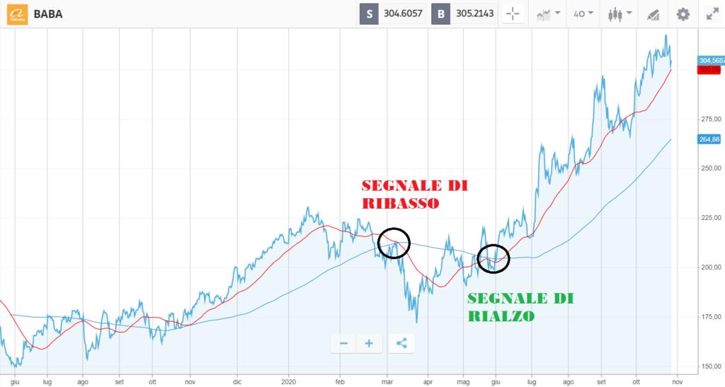 analisi tecnica delle azioni Alibaba