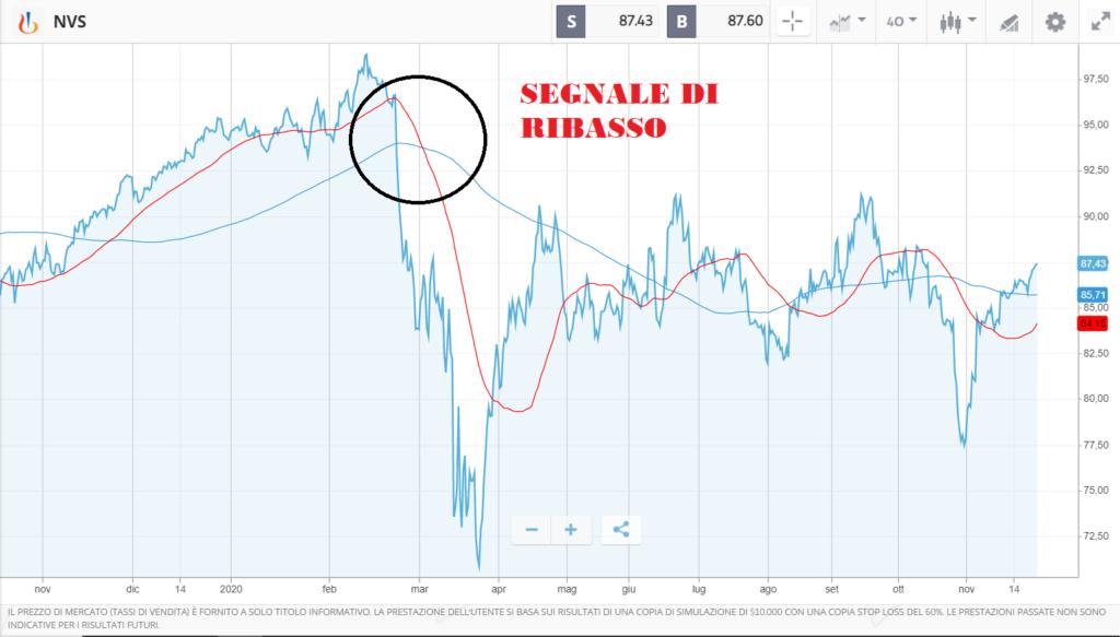 Analisi finanziaria delle azioni Novartis- analisi tecnica, fondamentale, target price e come comprare.