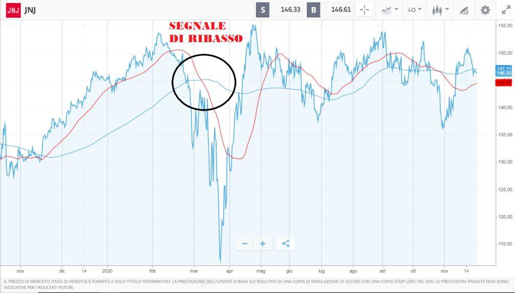 Analisi finanziaria delle azioni Johnson & Johnson analisi tecnica, fondamentale, target price e come comprare.