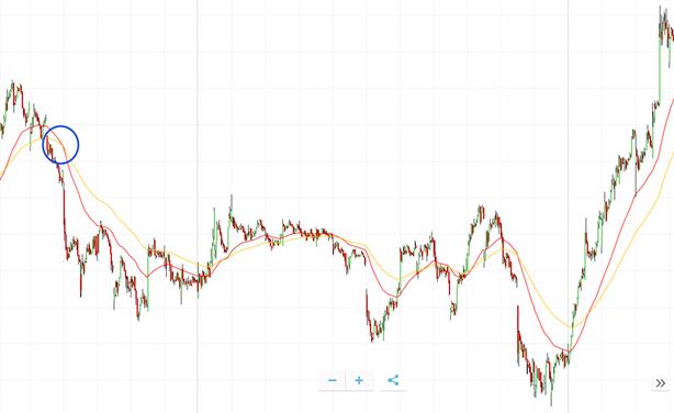 Analisi finanziaria delle azioni Exor- analisi tecnica, fondamentale, target price e come comprare.