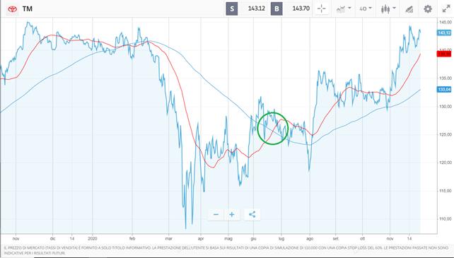 Analisi finanziaria delle azioni Toyota- analisi tecnica, fondamentale, target price e come comprare.