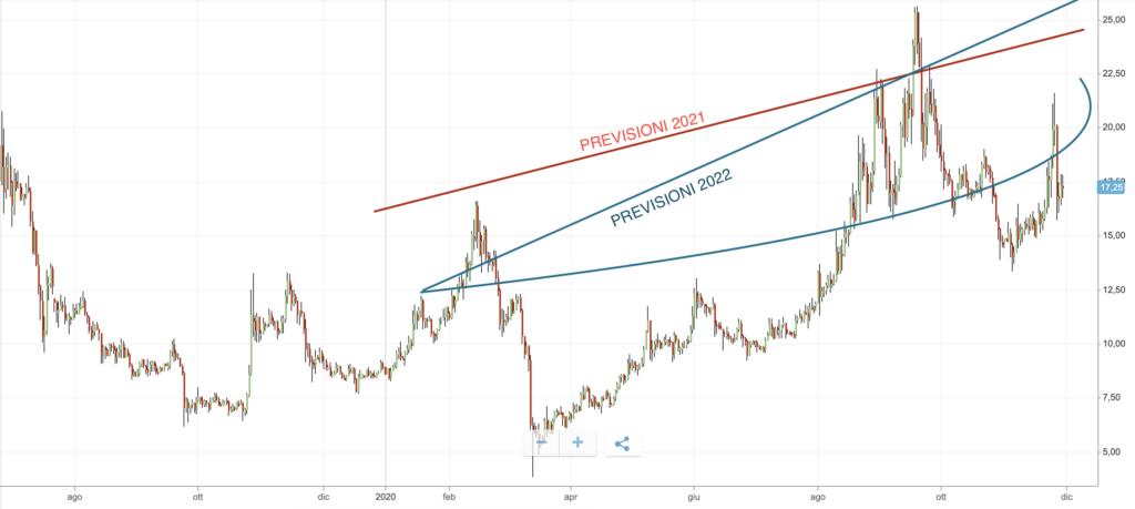 neo crypto previsioni
