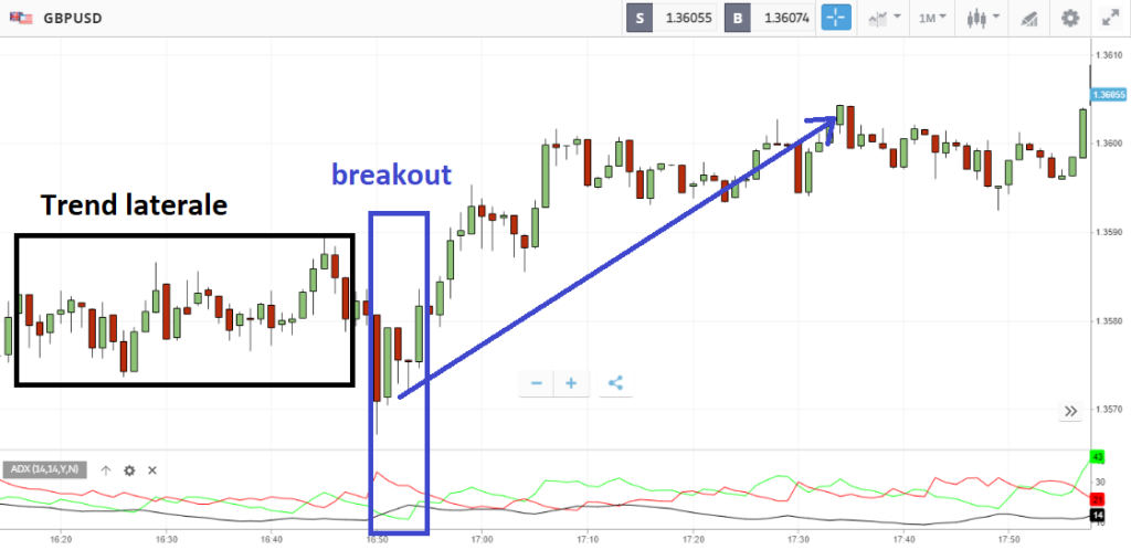 gbp/usd breakout