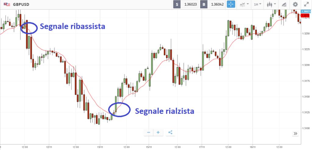 analisi tecnica GBP/USD