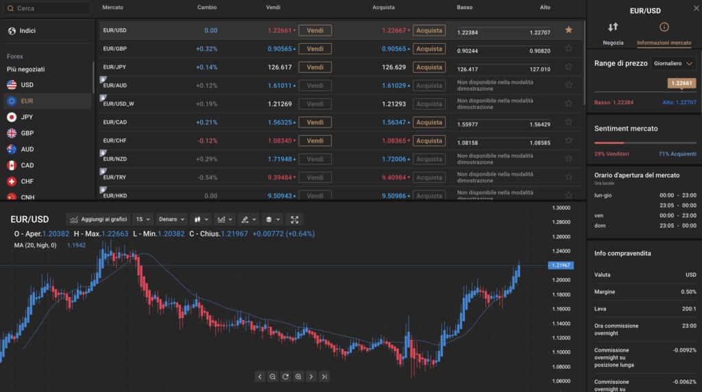 Capital.com piattaforma trading finanziario