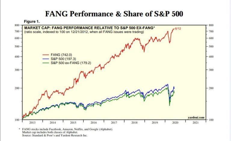 indice di crescita delle azioni FAANG