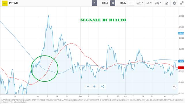 segnale rialzista azioni poste italiane