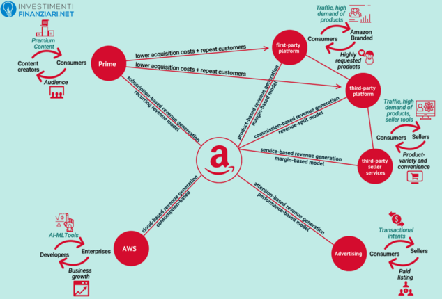 Amazon Modello Business