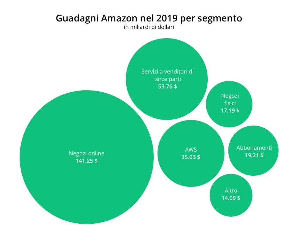 Risultati del Business Model di Amazon