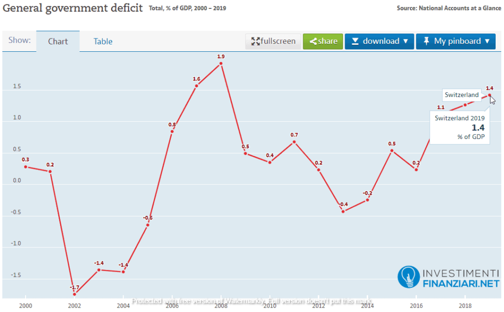 Il deficit svizzero negli anni rapportato al PIL