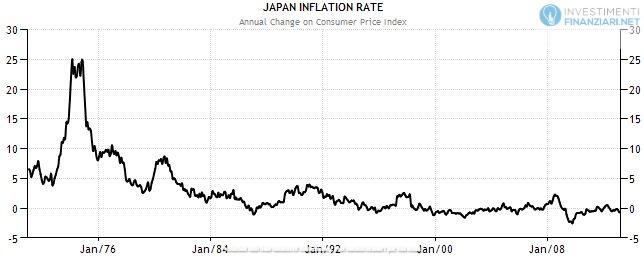L'inflazione giapponese dopo la crisi degli anni '80