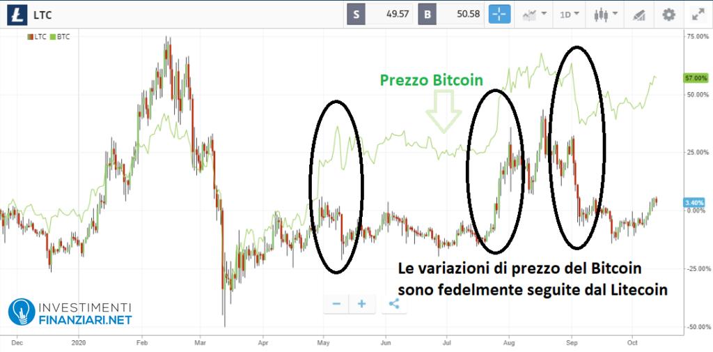 Bitcoin e Litecoin a confronto