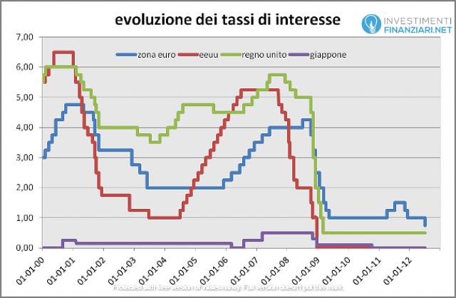 L'evoluzione dei tassi di interesse in giappone è minimo