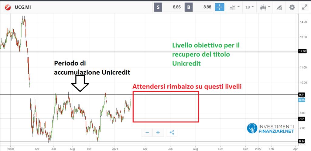 le azioni Unicredit dopo il Covid-19