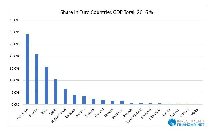 PIL delle nazioni dell'eurozona nel 2016
