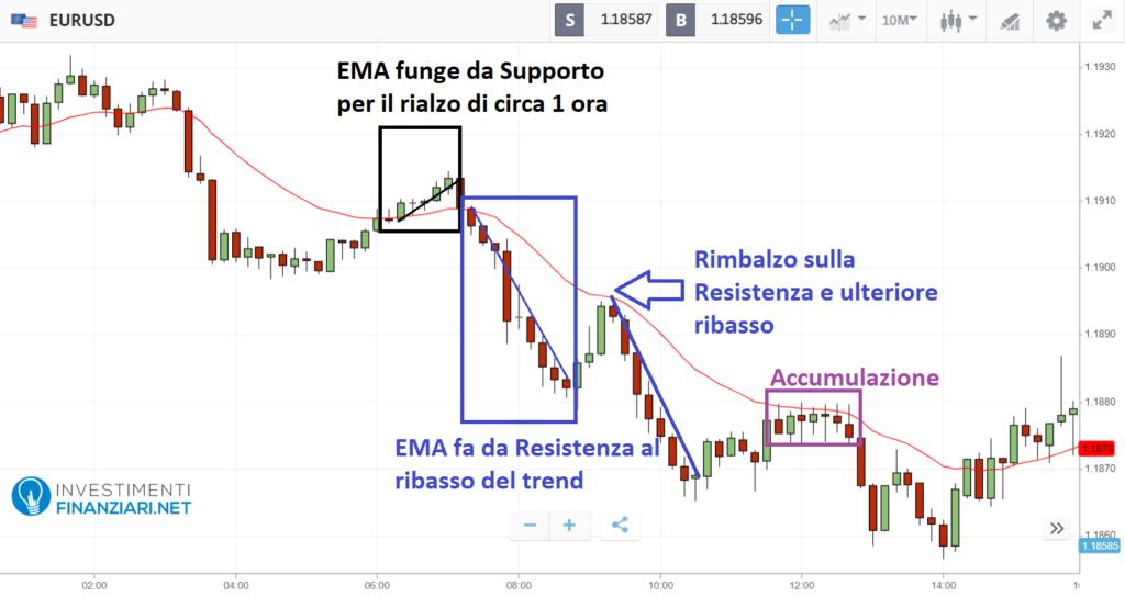 Studiare eur/usd con EMA
