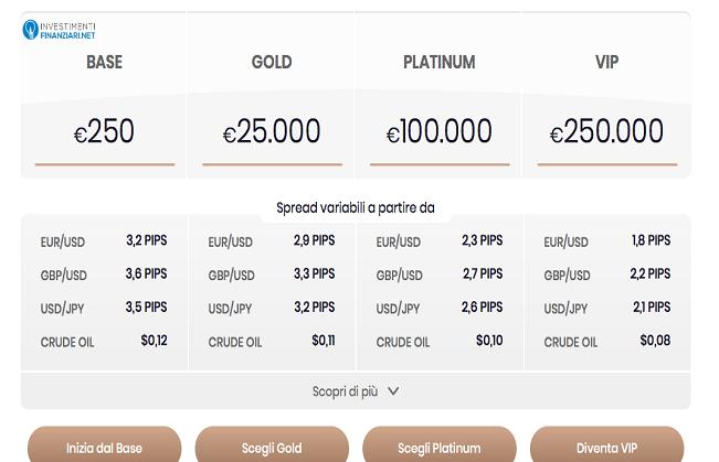 ForexTB prevede 4 diversi conti di trading, con piani tariffari diversi