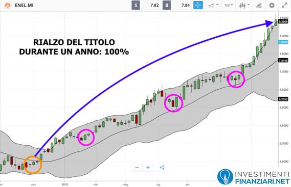 Azioni Enel analisi tecnica