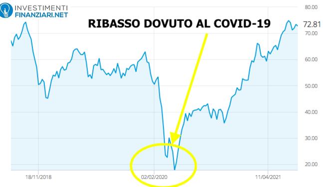 Investire in petrolio: andamento storico
