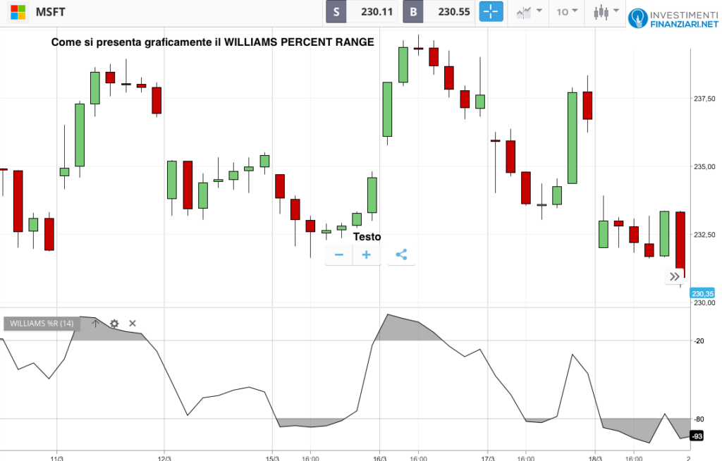 Williams Percent Range rappresentazione grafica dell'indicatore