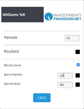 Williams % Range impostazioni
