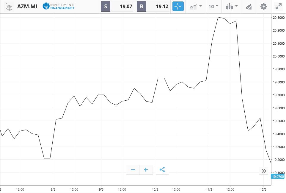Grafico di trading lineare