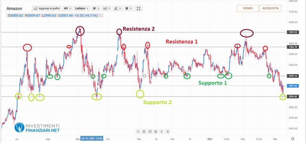 usare linee orizzontali per Supporti e Resistenze