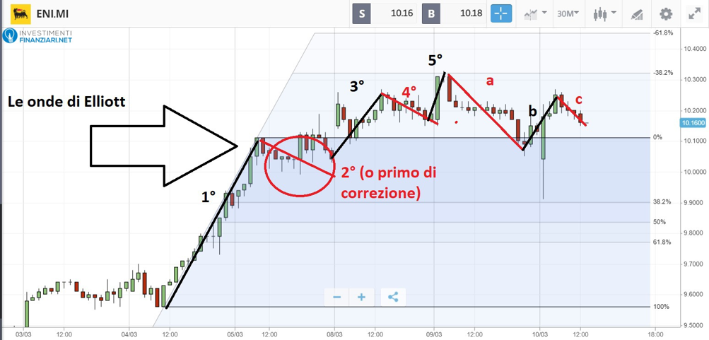 metodo Fibonacci sulle azioni ENI