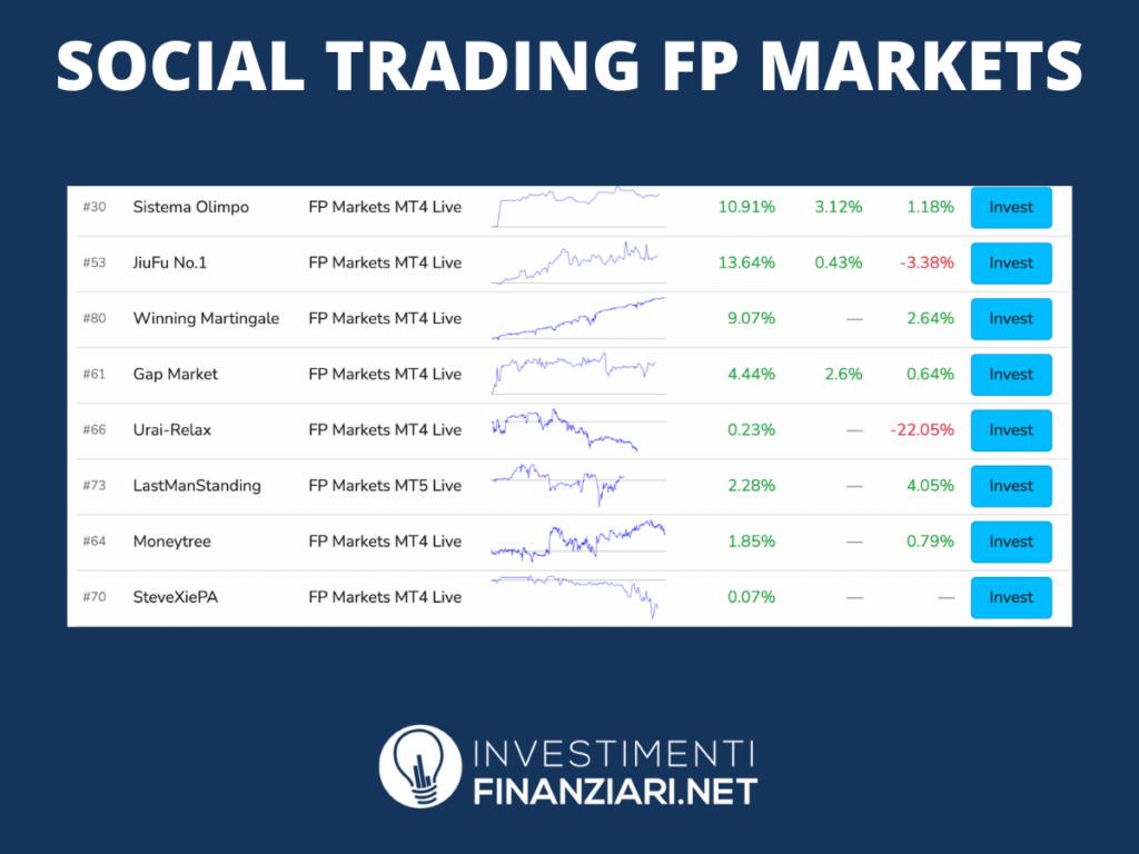 Social Trading FP Markets - infografica a cura di InvestimentiFinanziari.net
