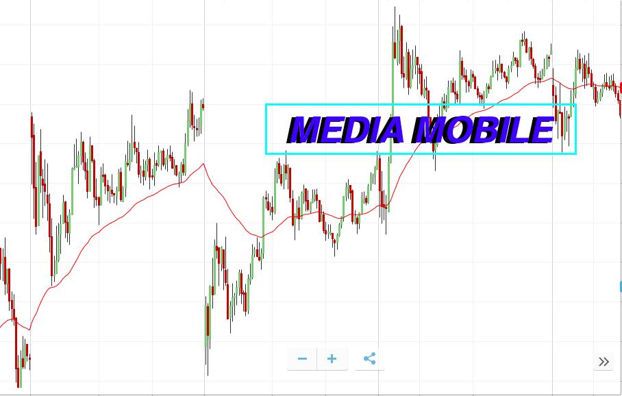 media mobile origini e principali funzionamenti miglior criptovaluta da investire in questo momento