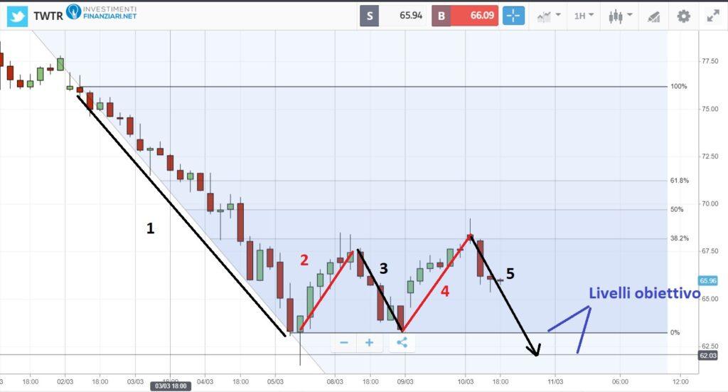 Fibonacci per elaborare previsioni di mercato
