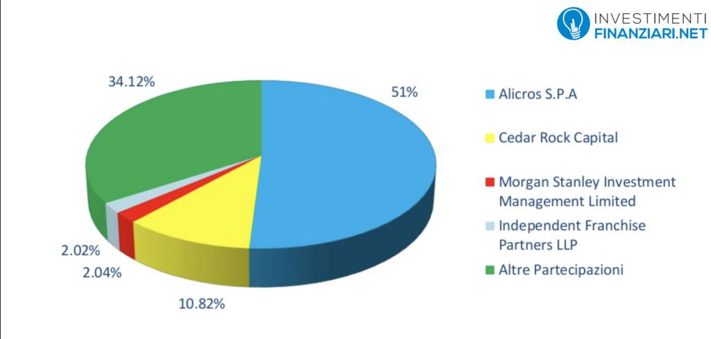 partecipazione azionaria delle istituzioni al Campari Group