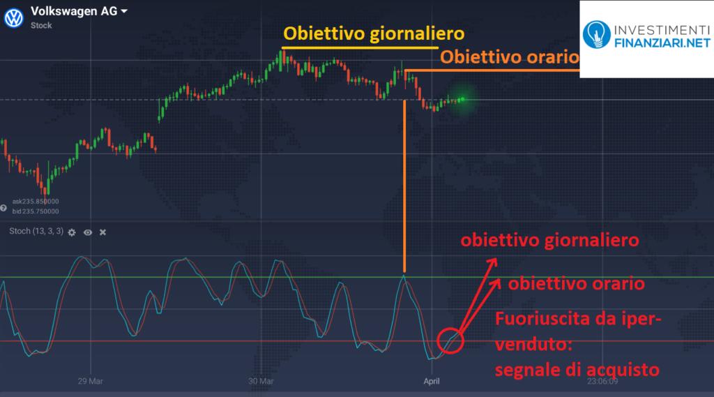 Come utilizzare lo stocastico per le previsioni di trading