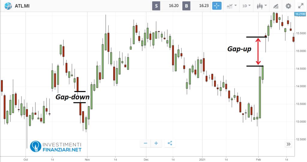 Le aperture in gap up e down delle azioni Atlantia