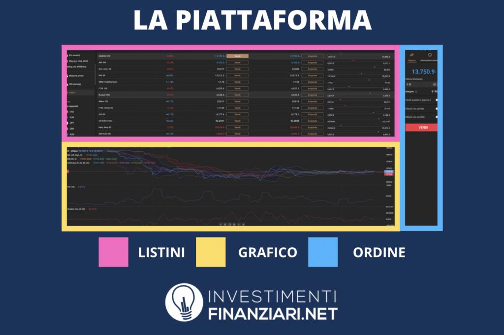 Piattaforma capital.com - infografica di InvestimentiFinanziari.net