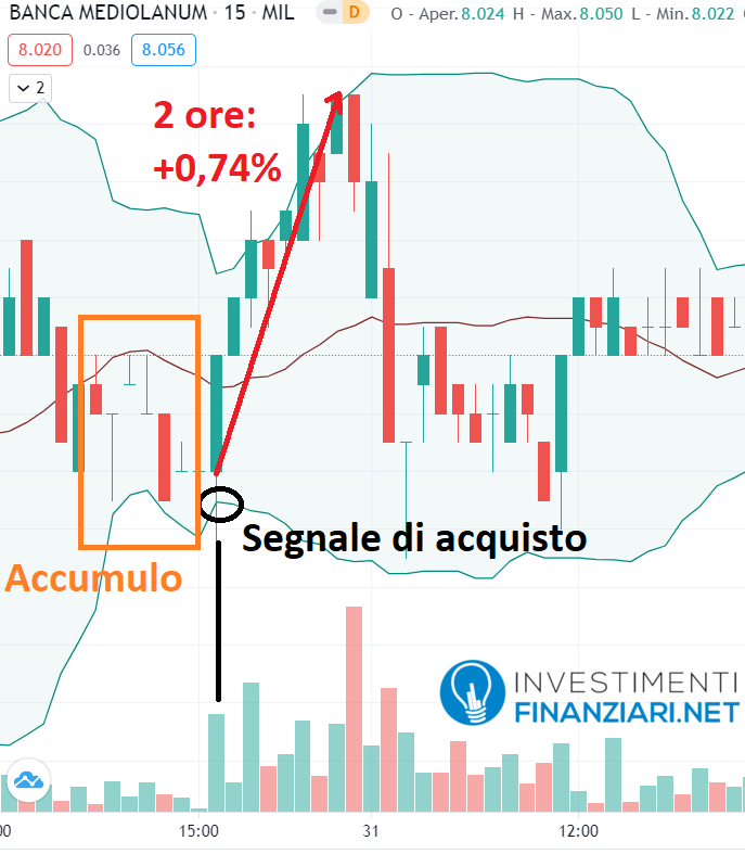 variazioni dei prezzi delle azioni Mediolanum in poche ore